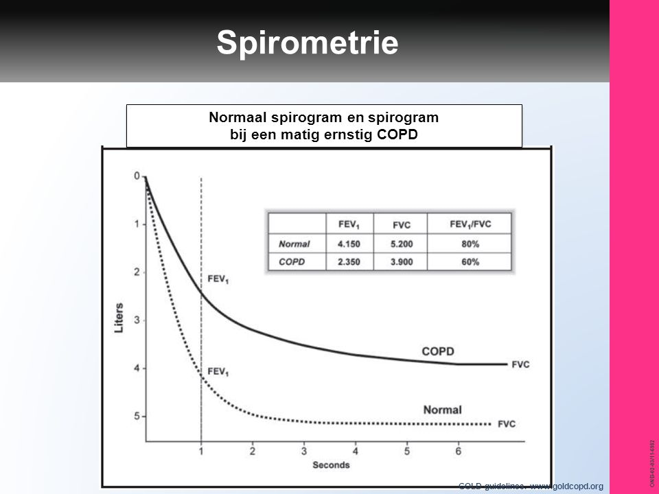 ONB-02-03/11-6982 Spirometrie GOLD guidelines. www.goldcopd.org Normaal spirogram en spirogram bij een matig ernstig COPD Normaal spirogram en spirogr
