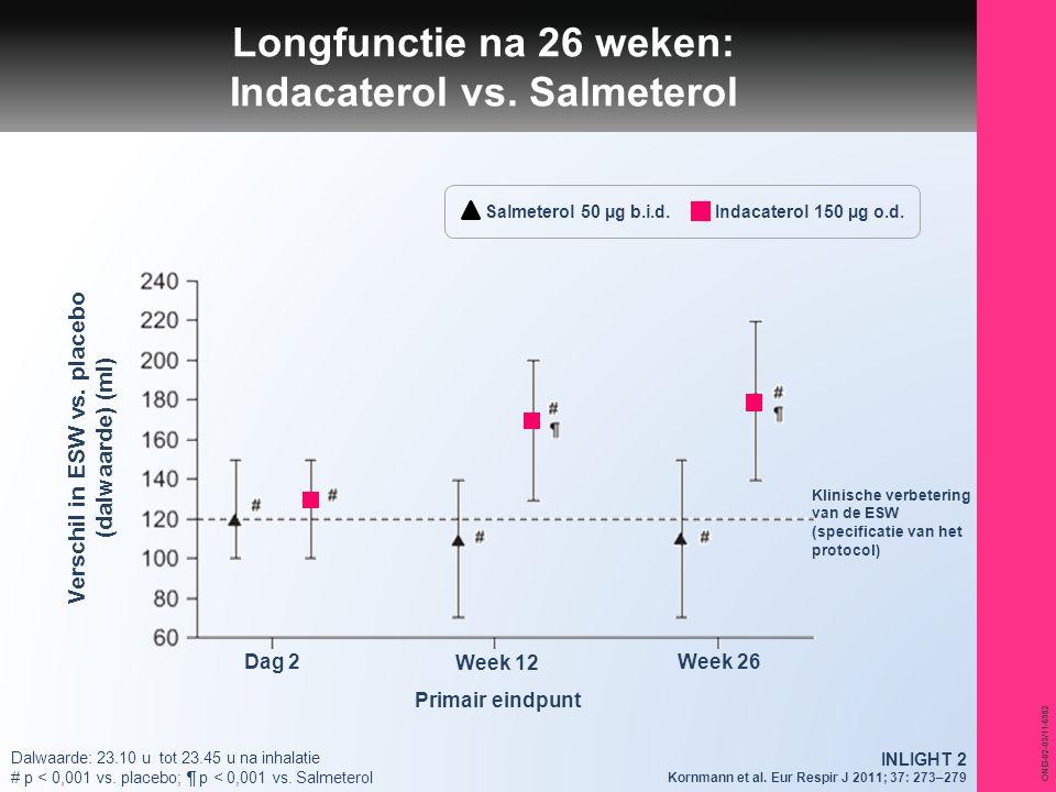ONB-02-03/11-6982 Verschil in ESW vs. placebo (dalwaarde) (ml) Dag 2 Week 12 Primair eindpunt Week 26 Salmeterol 50 µg b.i.d.Indacaterol 150 µg o.d. L