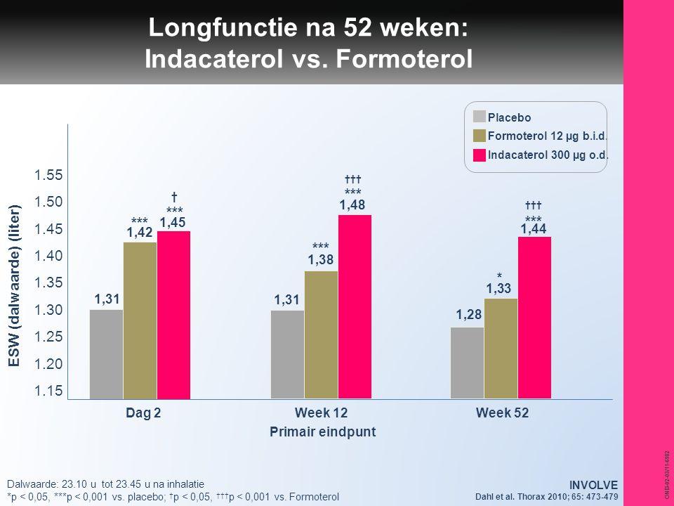 ONB-02-03/11-6982 Dalwaarde: 23.10 u tot 23.45 u na inhalatie *p < 0,05, ***p < 0,001 vs. placebo; † p < 0,05, ††† p < 0,001 vs. Formoterol *** 1,42 1