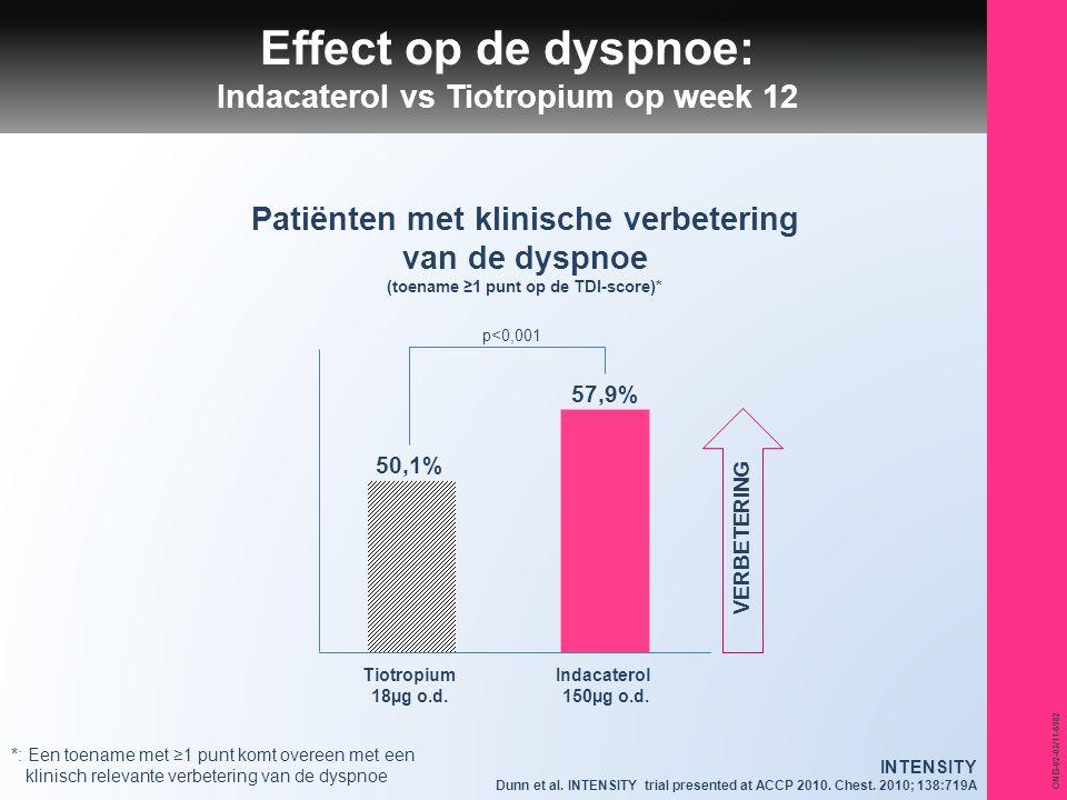 ONB-02-03/11-6982 Effect op de dyspnoe: Indacaterol vs Tiotropium op week 12 Patiënten met klinische verbetering van de dyspnoe (toename ≥1 punt op de