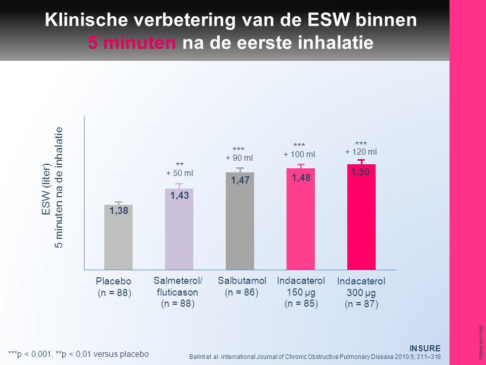 ONB-02-03/11-6982 Klinische verbetering van de ESW binnen 5 minuten na de eerste inhalatie Placebo (n = 88) Salmeterol/ fluticason (n = 88) Salbutamol