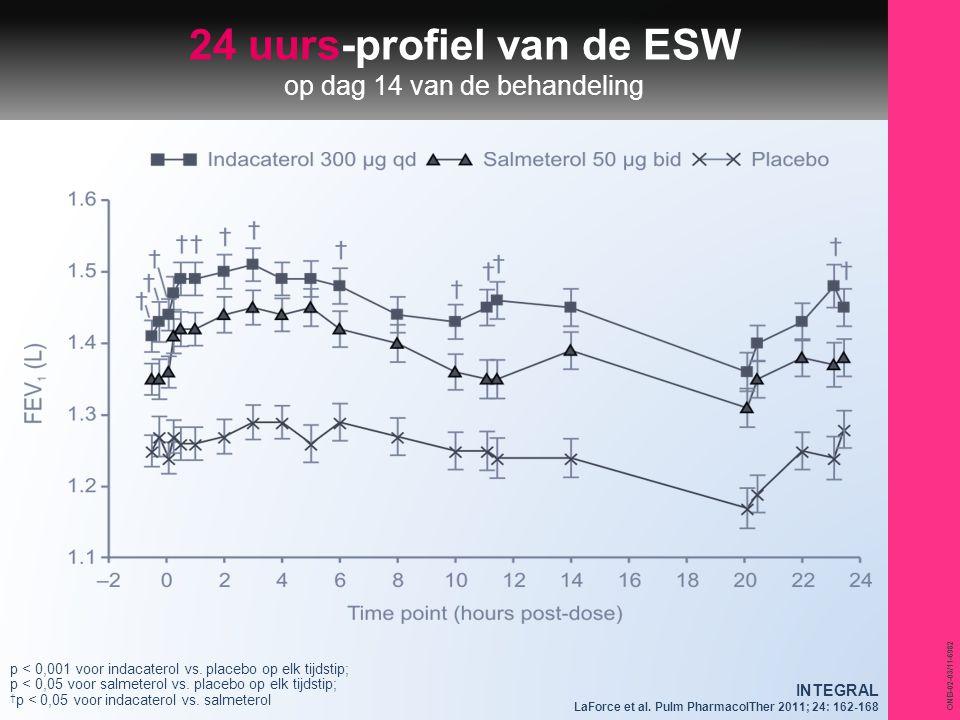ONB-02-03/11-6982 24 uurs-profiel van de ESW op dag 14 van de behandeling p < 0,001 voor indacaterol vs. placebo op elk tijdstip; p < 0,05 voor salmet