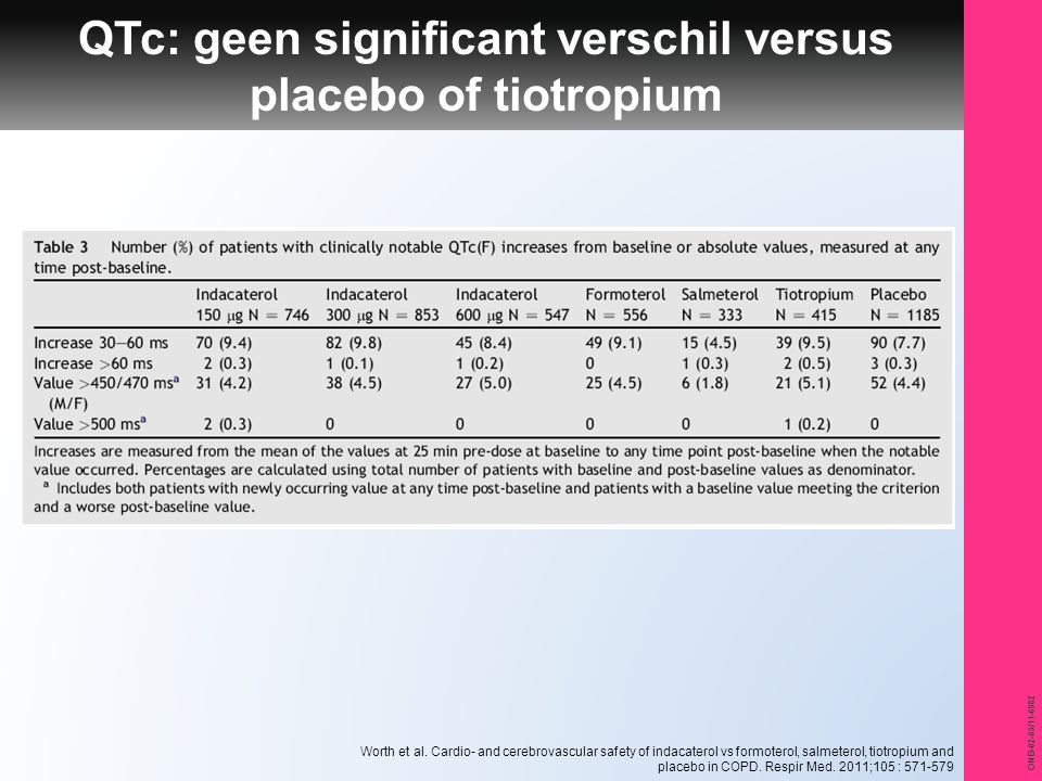 ONB-02-03/11-6982 QTc: geen significant verschil versus placebo of tiotropium Worth et al. Cardio- and cerebrovascular safety of indacaterol vs formot