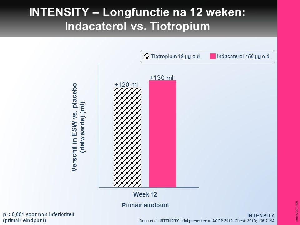 ONB-02-03/11-6982 INTENSITY – Longfunctie na 12 weken: Indacaterol vs. Tiotropium +130 ml +120 ml Verschil in ESW vs. placebo (dalwaarde) (ml) Week 12