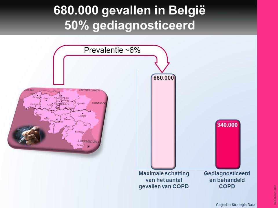 ONB-02-03/11-6982 680.000 gevallen in België 50% gediagnosticeerd Prevalentie ~6% Maximale schatting van het aantal gevallen van COPD Gediagnosticeerd