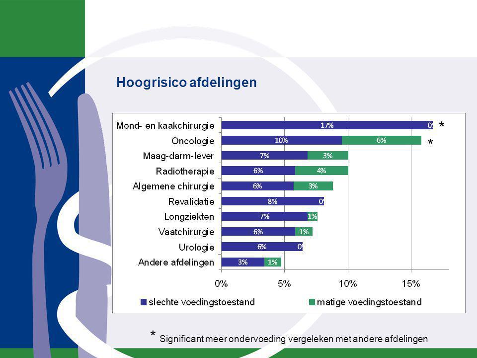 Hoogrisico afdelingen * Significant meer ondervoeding vergeleken met andere afdelingen * *