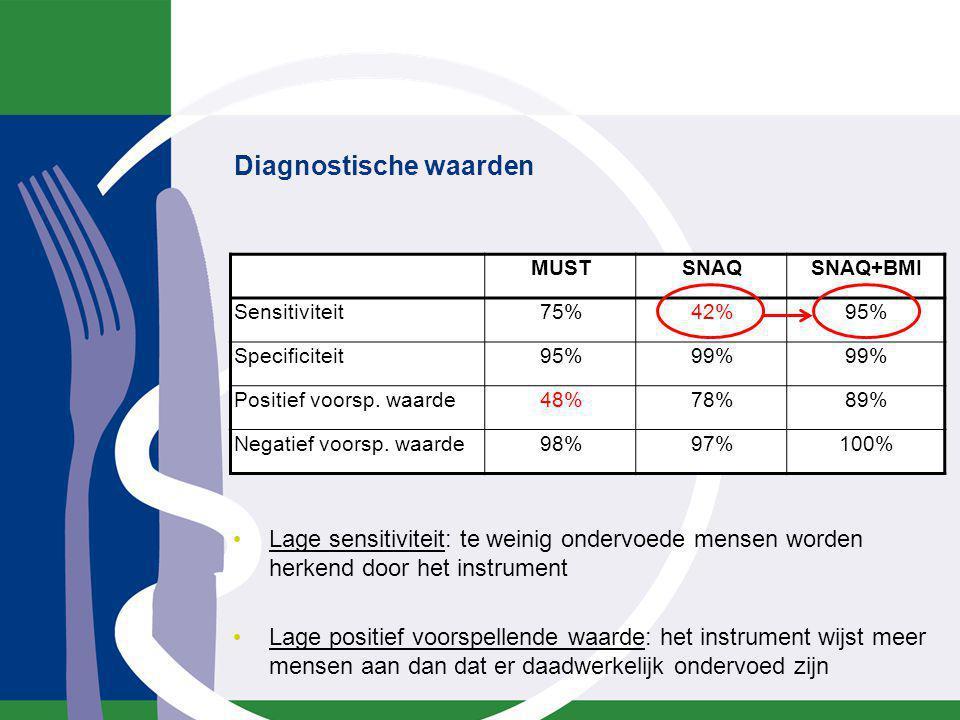 Diagnostische waarden MUSTSNAQSNAQ+BMI Sensitiviteit75%42%95% Specificiteit95%99% Positief voorsp. waarde48%78%89% Negatief voorsp. waarde98%97%100% L