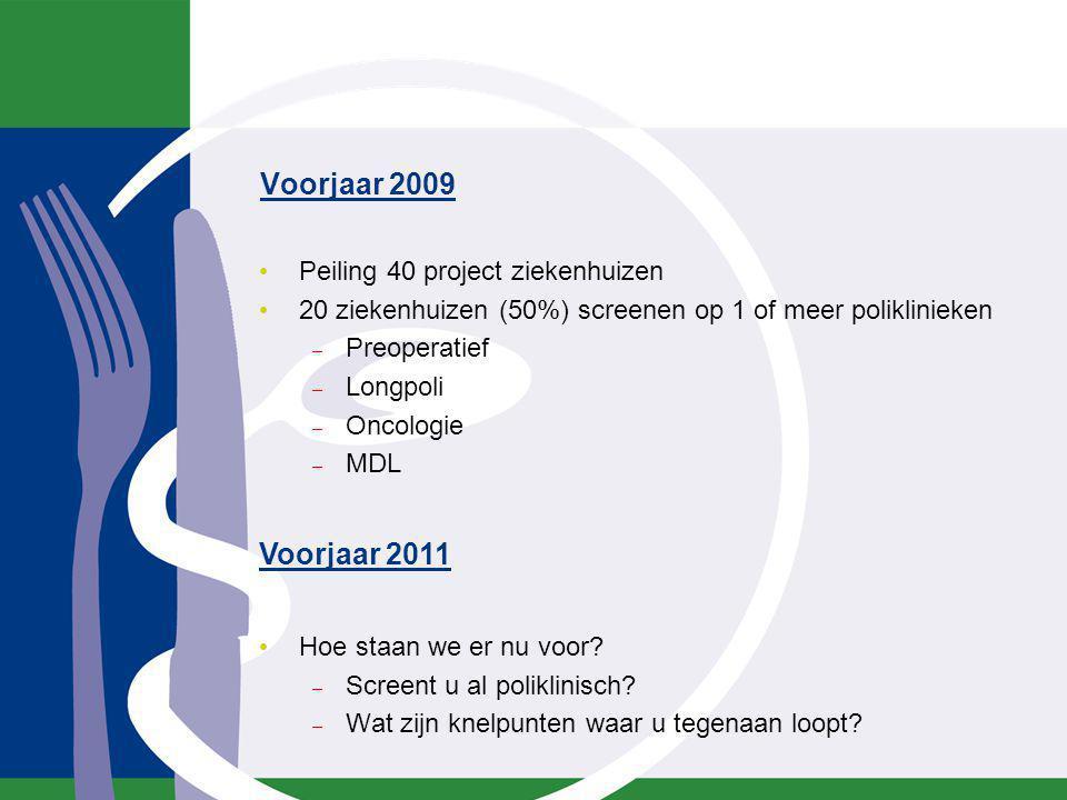 Voorjaar 2009 Peiling 40 project ziekenhuizen 20 ziekenhuizen (50%) screenen op 1 of meer poliklinieken – Preoperatief – Longpoli – Oncologie – MDL Ho