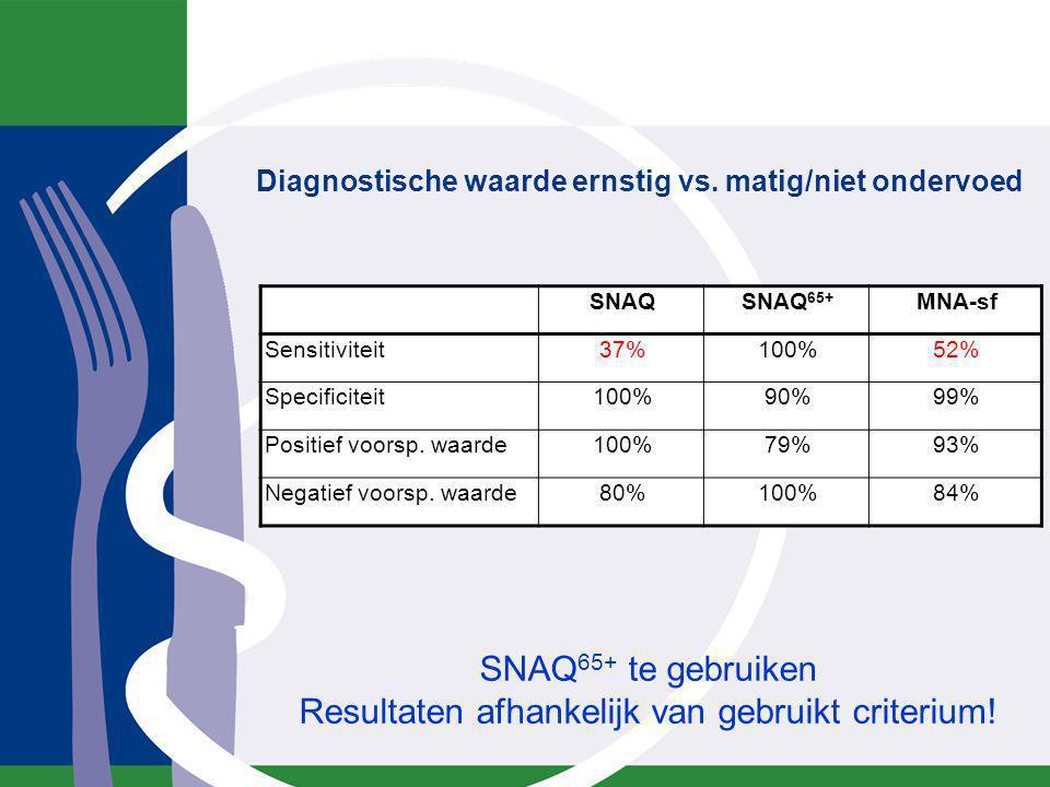 SNAQ 65+ te gebruiken Resultaten afhankelijk van gebruikt criterium! SNAQSNAQ 65+ MNA-sf Sensitiviteit37%100%52% Specificiteit100%90%99% Positief voor