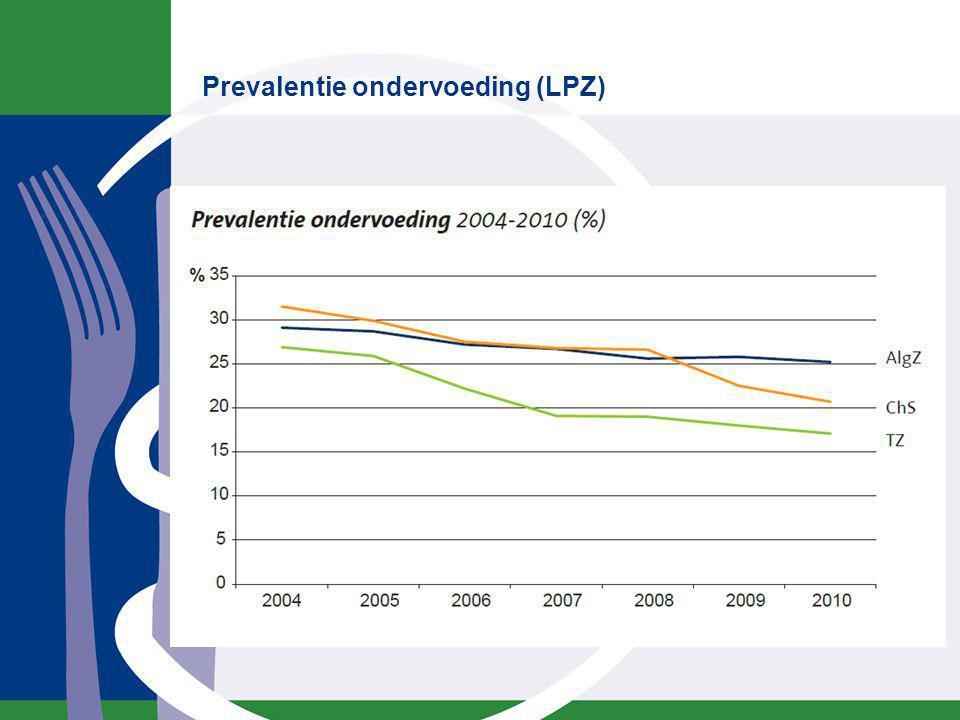 Prevalentie ondervoeding (LPZ)