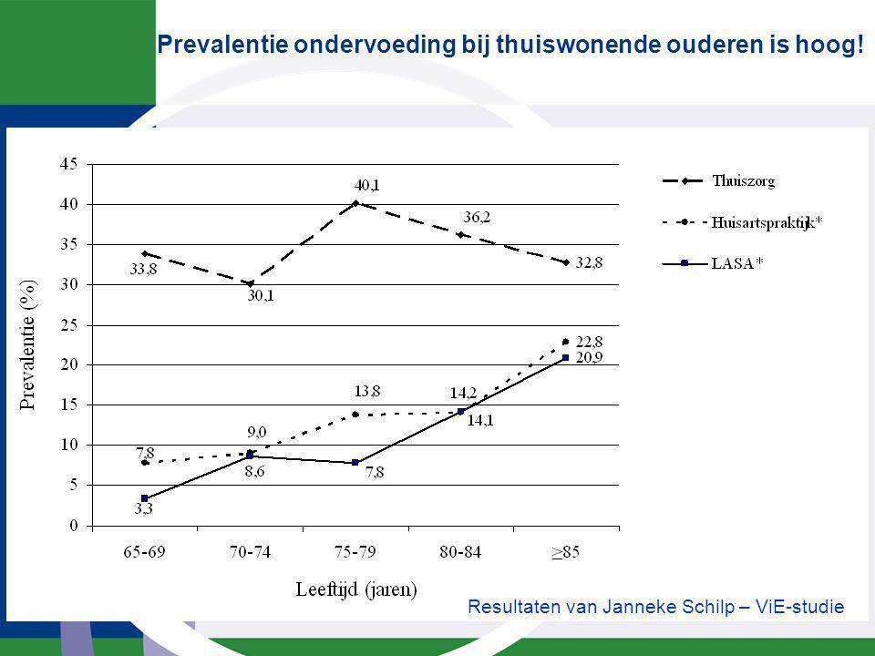 Prevalentie ondervoeding bij thuiswonende ouderen is hoog! Resultaten van Janneke Schilp – ViE-studie