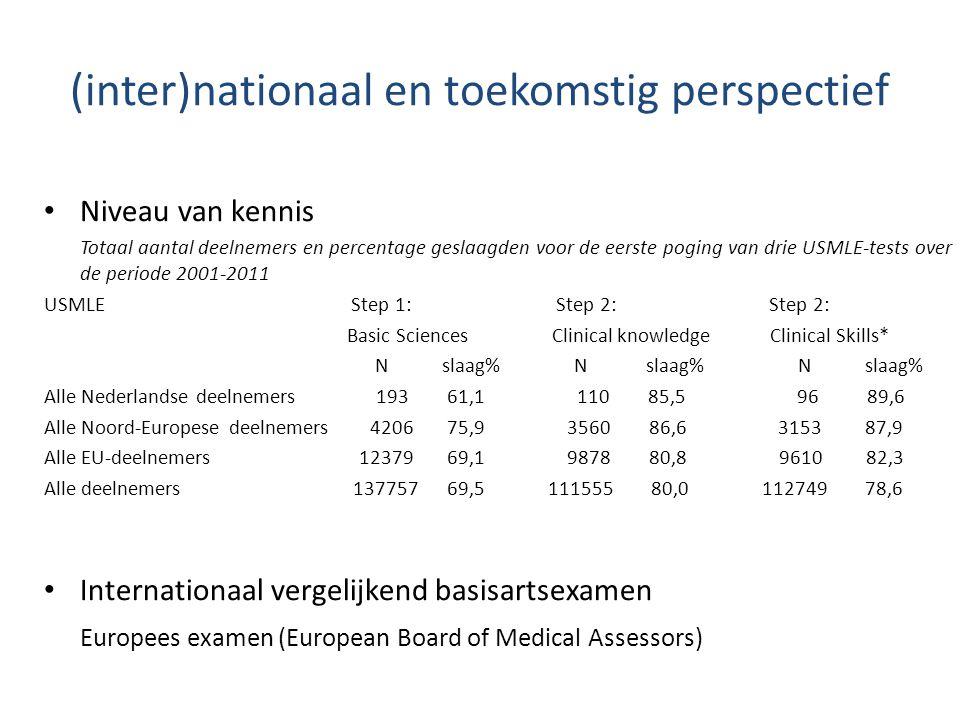 (inter)nationaal en toekomstig perspectief Niveau van kennis Totaal aantal deelnemers en percentage geslaagden voor de eerste poging van drie USMLE-te