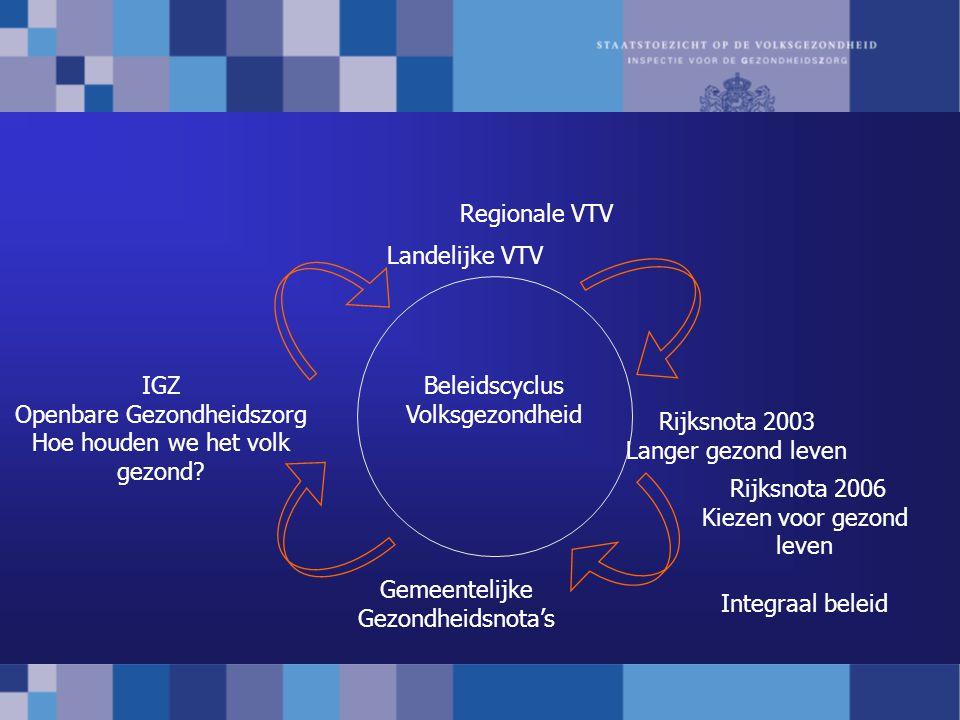 Beleidscyclus Volksgezondheid Landelijke VTV Rijksnota 2003 Langer gezond leven Gemeentelijke Gezondheidsnota's IGZ Openbare Gezondheidszorg Hoe houde