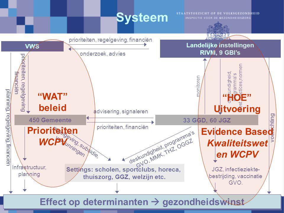 Effect op determinanten  gezondheidswinst VWS Landelijke instellingen RIVM, 9 GBI's 33 GGD, 60 JGZ 450 Gemeente Settings: scholen, sportclubs, horeca