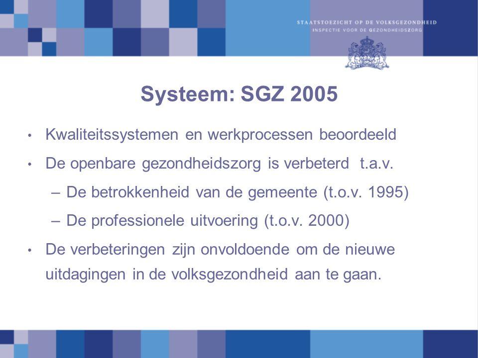 Systeem: SGZ 2005 Kwaliteitssystemen en werkprocessen beoordeeld De openbare gezondheidszorg is verbeterd t.a.v. –De betrokkenheid van de gemeente (t.