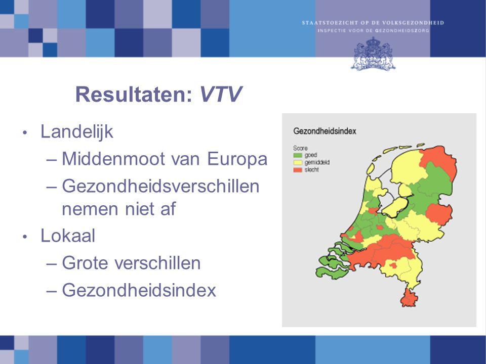 Resultaten: VTV Landelijk –Middenmoot van Europa –Gezondheidsverschillen nemen niet af Lokaal –Grote verschillen –Gezondheidsindex