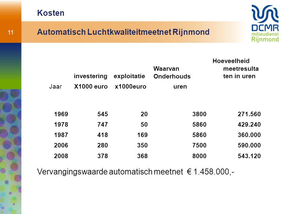 11 Kosten Automatisch Luchtkwaliteitmeetnet Rijnmond investeringexploitatie Waarvan Onderhouds Hoeveelheid meetresulta ten in uren JaarX1000 eurox1000