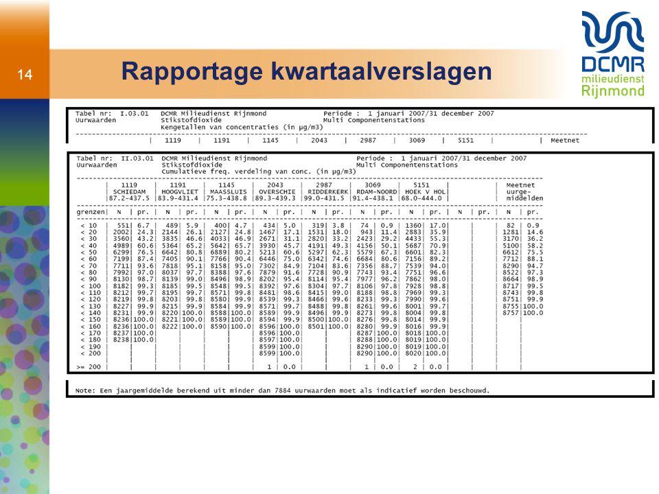 14 Rapportage kwartaalverslagen