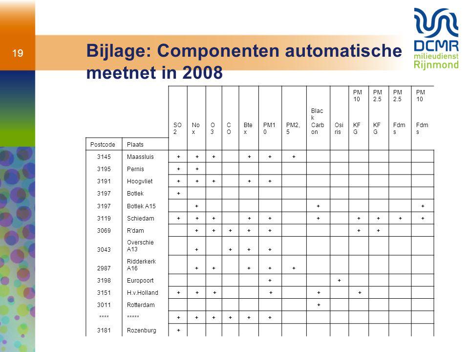 19 Bijlage: Componenten automatische meetnet in 2008 PM 10 PM 2.5 PM 10 SO 2 No x O3O3 COCO Bte x PM1 0 PM2, 5 Blac k Carb on Osi ris KF G Fdm s Postc