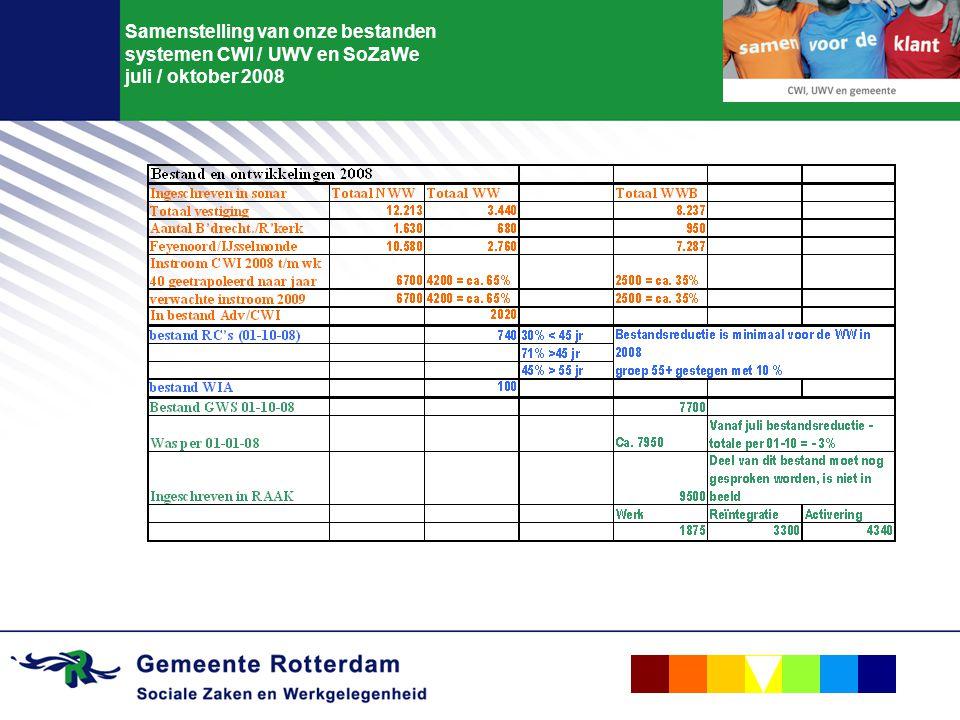Bijlage 1 Dwarsdijk – werkzoekenden (NWW) ontwikkeling stand 01-07-2008 tov 01-07-2007