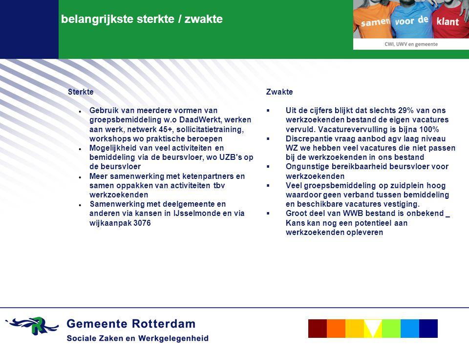 Belangrijkste kansen / bedreigingen Kans  Aanboren bedrijventerreinen Barendrecht, Ridderkerk  Pact op Zuid – aandachtswijken  Samenwerking met deelgemeente / kansen in IJsselmonde – netwerken benutten  Samenwerking met DAAD verbeteren zeker op terrein van Pact op Zuid, inzet arrangementen en subsidies, voorlichting aan MKB in de regio en meer en beter acquireren in de regio.