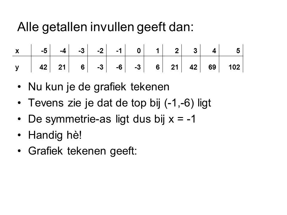 Alle getallen invullen geeft dan: Nu kun je de grafiek tekenen Tevens zie je dat de top bij (-1,-6) ligt De symmetrie-as ligt dus bij x = -1 Handig hè