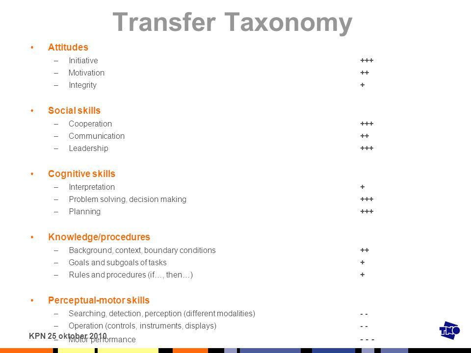 KPN 25 oktober 2010 Transfer Taxonomy Attitudes –Initiative+++ –Motivation++ –Integrity+ Social skills –Cooperation+++ –Communication++ –Leadership+++