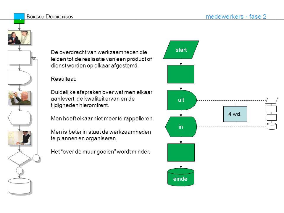 medewerkers - fase 2 start einde uit in De overdracht van werkzaamheden die leiden tot de realisatie van een product of dienst worden op elkaar afgest