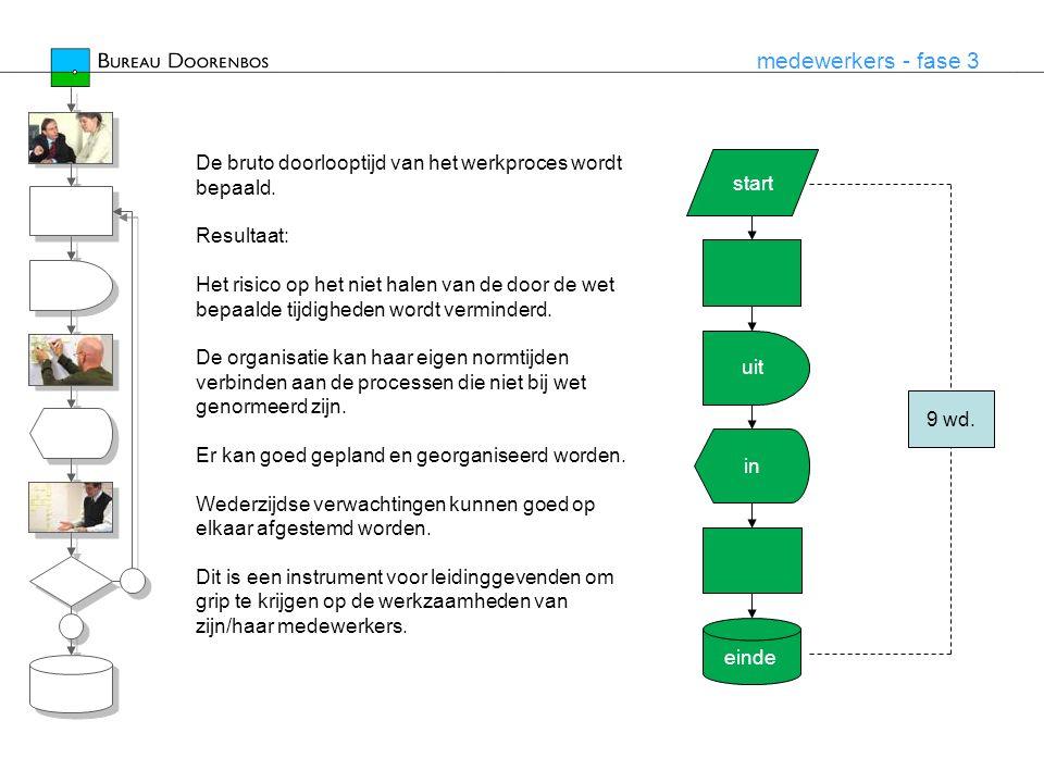 medewerkers - fase 3 start einde uit in De bruto doorlooptijd van het werkproces wordt bepaald. Resultaat: Het risico op het niet halen van de door de