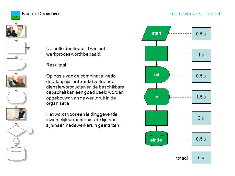 medewerkers - fase 4 start einde uit in De netto doorlooptijd van het werkproces wordt bepaald. Resultaat: Op basis van de combinatie: netto doorloopt