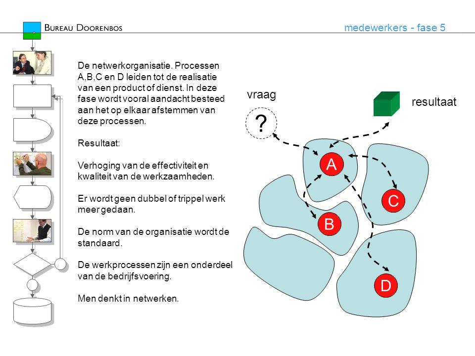 medewerkers - fase 5 De netwerkorganisatie. Processen A,B,C en D leiden tot de realisatie van een product of dienst. In deze fase wordt vooral aandach