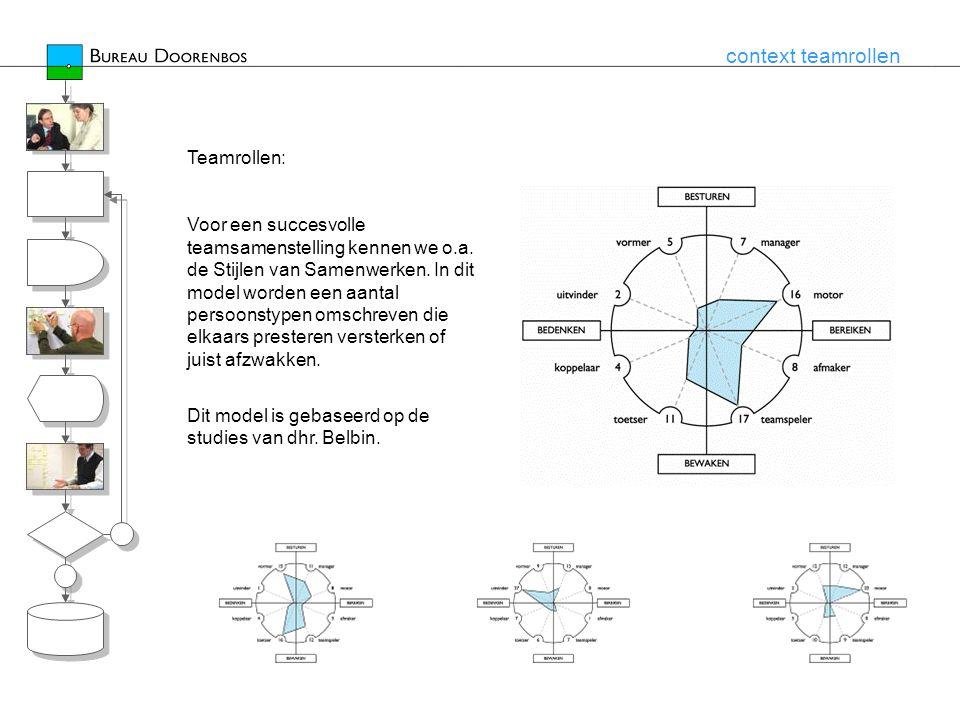 context teamrollen Teamrollen: Voor een succesvolle teamsamenstelling kennen we o.a.