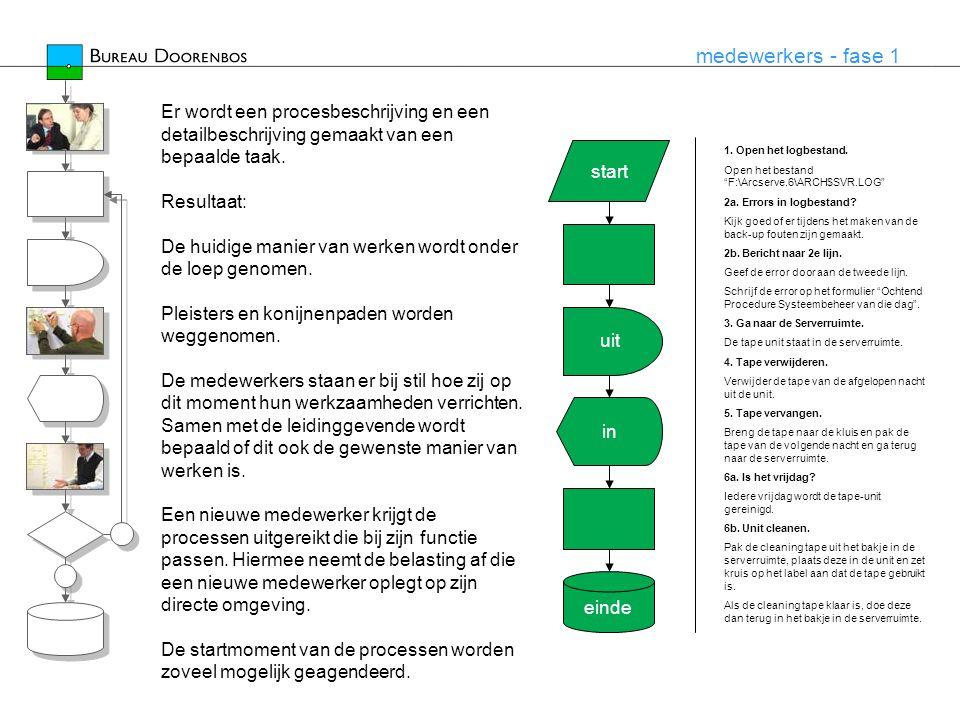 medewerkers - fase 2 start einde uit in De overdracht van werkzaamheden die leiden tot de realisatie van een product of dienst worden op elkaar afgestemd.