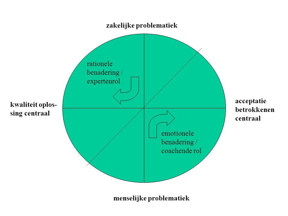 Toepassing op organisatie- ontwikkeling faseringProces- Strategieën Rationele strategieën Machts- strategieën Unfreezing Ik zie, zie jij ook, herken je dat, vind jij ook.