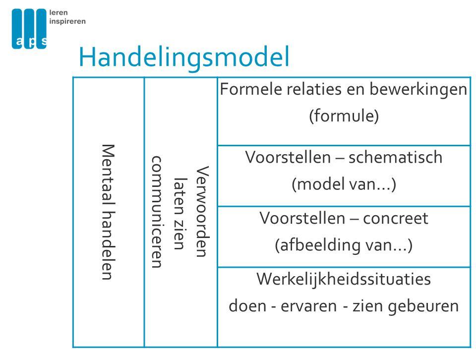 Handelingsmodel Mentaal handelen Verwoorden laten zien communiceren Formele relaties en bewerkingen (formule) Voorstellen – schematisch (model van...)