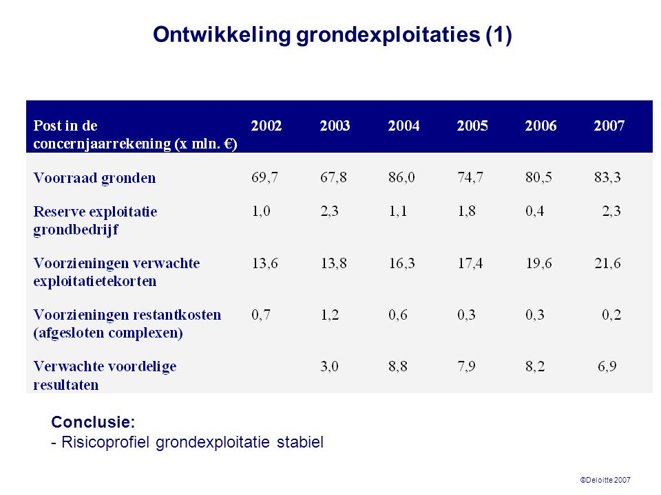 ©Deloitte 2007 Ontwikkeling grondexploitaties (1) Conclusie: - Risicoprofiel grondexploitatie stabiel