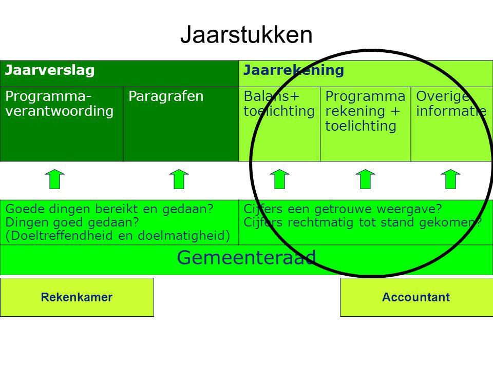 Jaarstukken JaarverslagJaarrekening Programma- verantwoording ParagrafenBalans+ toelichting Programma rekening + toelichting Overige informatie Goede