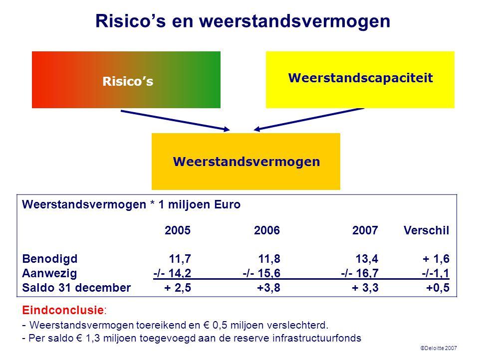 ©Deloitte 2007 Risico's Weerstandscapaciteit Weerstandsvermogen Risico's en weerstandsvermogen Weerstandsvermogen * 1 miljoen Euro 200520062007Verschi