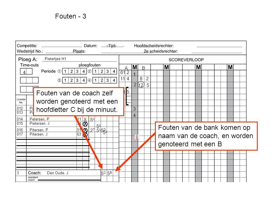 Pietersen, P Pietersen, J Petersen, P Pietersen, J Pitersen, P Pitersen, J 012 013 3 014 015 017 016 Den Oude, J Pietertjes H1 61 33 11 34 51 63 ` AB 1 x x x x x 1 612 82114 2 125 515 3 4 X 4 4 2T2T Fouten van de bank komen op naam van de coach, en worden genoteerd met een B 5U5U 5D5D 5c5c Fouten van de coach zelf worden genoteerd met een hoofdletter C bij de minuut.