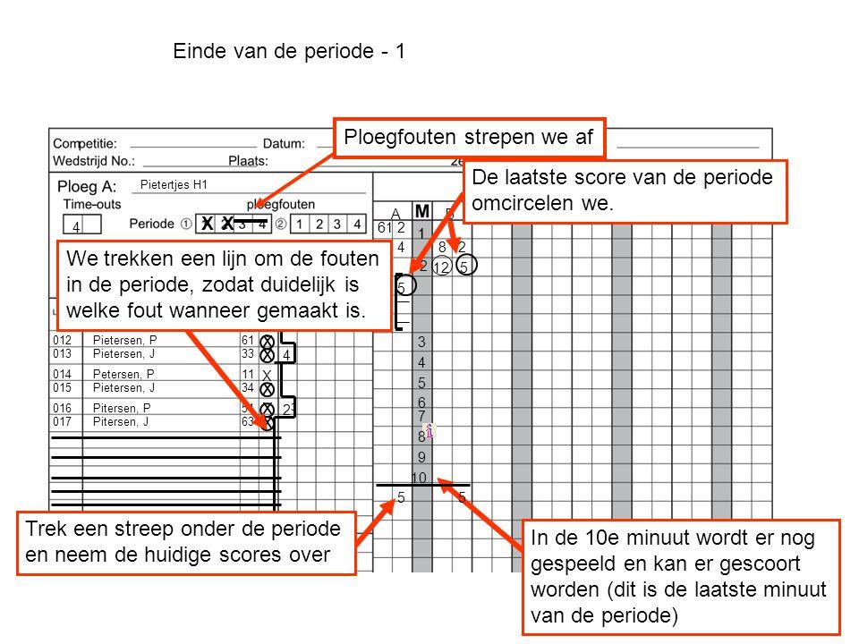 Pietersen, P Pietersen, J Petersen, P Pietersen, J Pitersen, P Pitersen, J 012 013 3 014 015 017 016 Den Oude, J Pietertjes H1 61 33 11 34 51 63 ` AB 1 x x x x x 1 612 82114 2 125 515 3 4 X Einde van de periode - 1 4 4 Ploegfouten strepen we af X 2323 X 5 De laatste score van de periode omcircelen we.