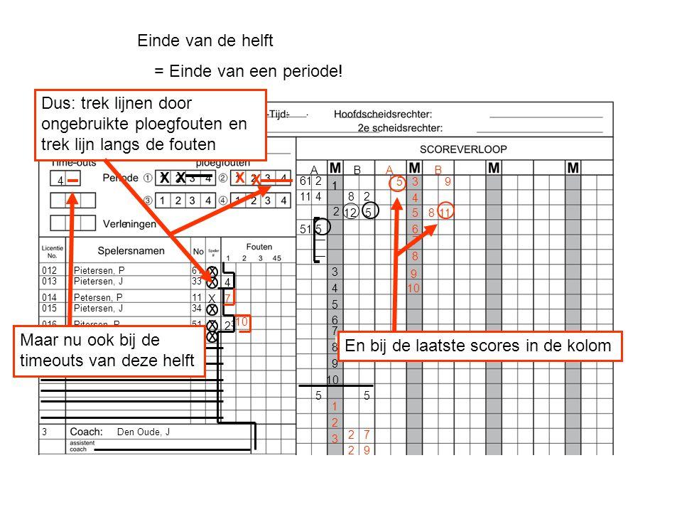 Pietersen, P Pietersen, J Petersen, P Pietersen, J Pitersen, P Pitersen, J 012 013 3 014 015 017 016 Den Oude, J Pietertjes H1 61 33 11 34 51 63 ` AB 1 x x x x x 1 612 82114 2 125 515 3 4 X 4 4 X 2323 X 5 6 7 8 9 10 55 1 2 3 9 7 8 4 5 6 8 AB 11 95 10 7 29 27 3 X X Einde van de helft = Einde van een periode.