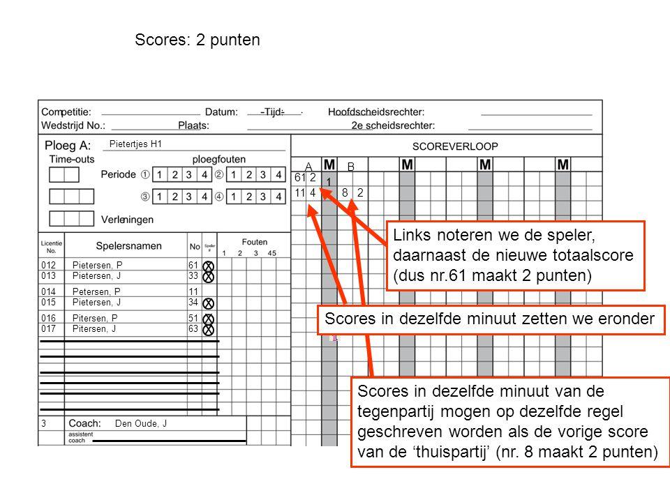 Pietersen, P Pietersen, J Petersen, P Pietersen, J Pitersen, P Pitersen, J 012 013 3 014 015 017 016 Den Oude, J Pietertjes H1 61 33 11 34 51 63 ` AB 1 x x x x x Scores: 2 punten 1 612 Links noteren we de speler, daarnaast de nieuwe totaalscore (dus nr.61 maakt 2 punten) 82 Scores in dezelfde minuut van de tegenpartij mogen op dezelfde regel geschreven worden als de vorige score van de 'thuispartij' (nr.