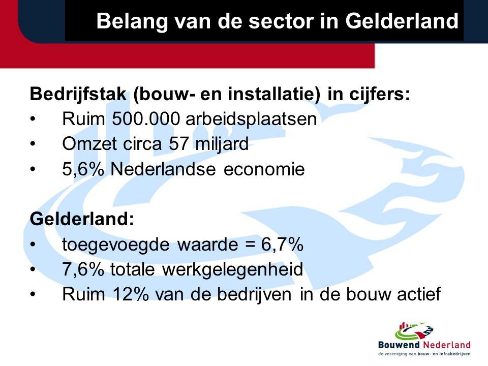 Belang van de sector in Gelderland Bedrijfstak (bouw- en installatie) in cijfers: Ruim 500.000 arbeidsplaatsen Omzet circa 57 miljard 5,6% Nederlandse economie Gelderland: toegevoegde waarde = 6,7% 7,6% totale werkgelegenheid Ruim 12% van de bedrijven in de bouw actief