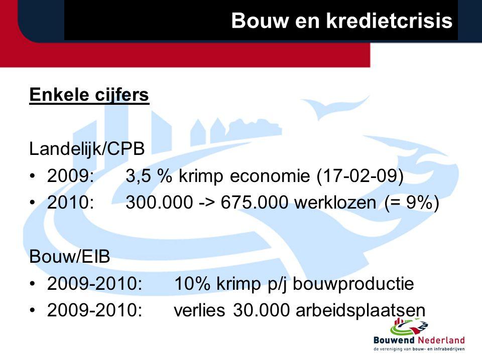 Bouw en kredietcrisis Enkele cijfers Landelijk/CPB 2009:3,5 % krimp economie (17-02-09) 2010:300.000 -> 675.000 werklozen (= 9%) Bouw/EIB 2009-2010:10% krimp p/j bouwproductie 2009-2010:verlies 30.000 arbeidsplaatsen