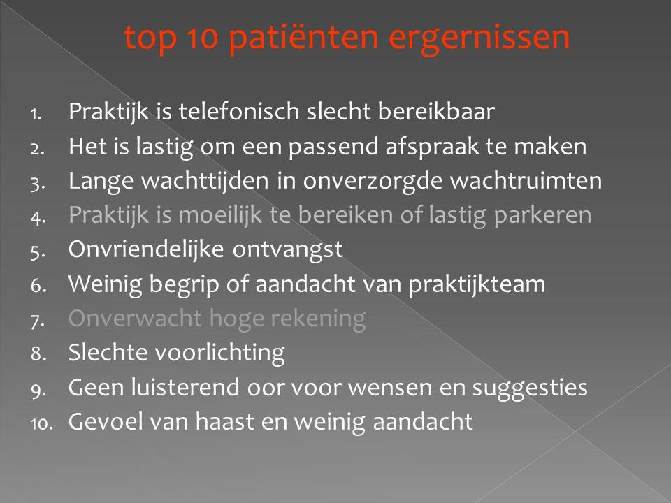 top 10 patiënten ergernissen 1. Praktijk is telefonisch slecht bereikbaar 2. Het is lastig om een passend afspraak te maken 3. Lange wachttijden in on