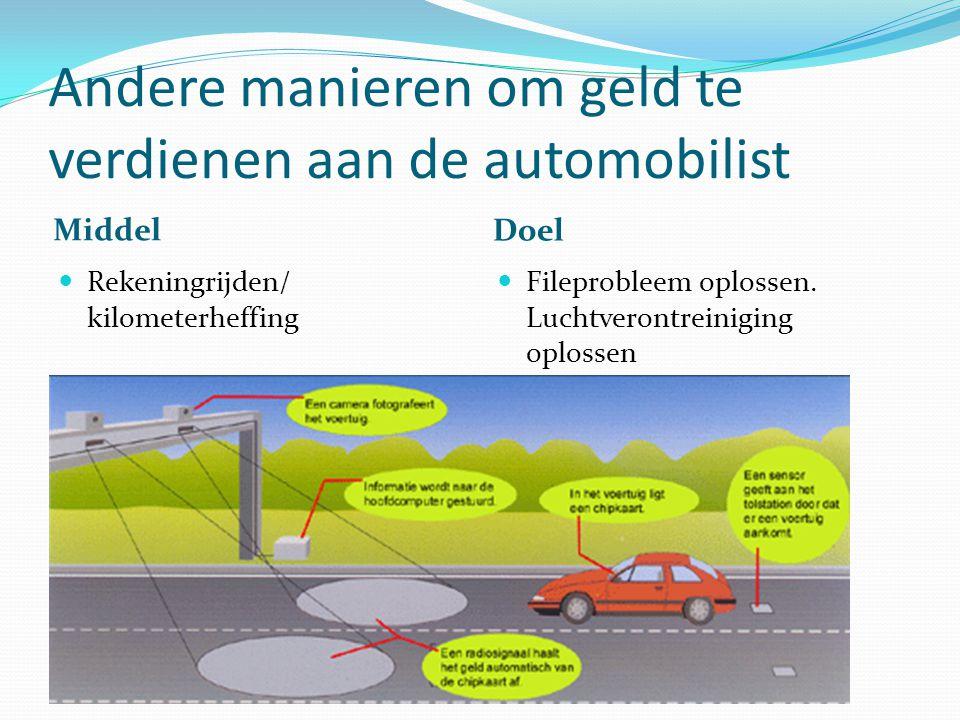 Andere manieren om geld te verdienen aan de automobilist Middel Doel Rekeningrijden/ kilometerheffing Fileprobleem oplossen. Luchtverontreiniging oplo