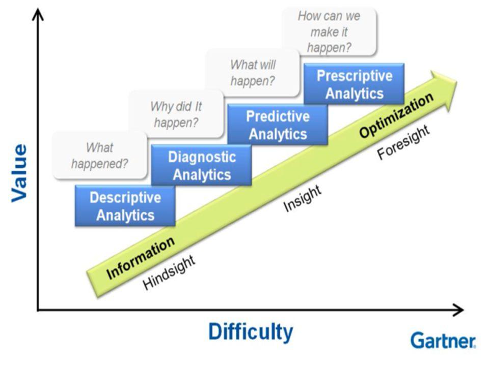 Wat maakt big data innovatief