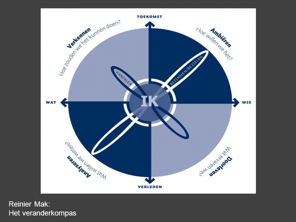 Business is het startpunt niet de data Reinier Mak: Het veranderkompas