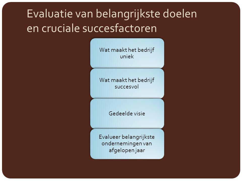 Evaluatie van belangrijkste doelen en cruciale succesfactoren