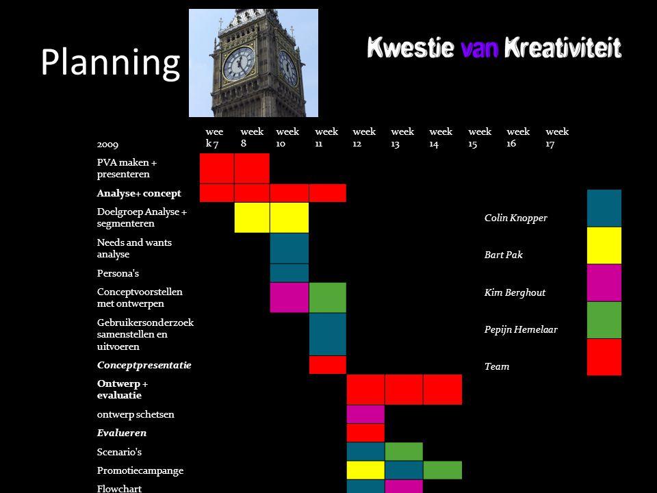 Planning 2009 wee k 7 week 8 week 10 week 11 week 12 week 13 week 14 week 15 week 16 week 17 PVA maken + presenteren Analyse+ concept Doelgroep Analys